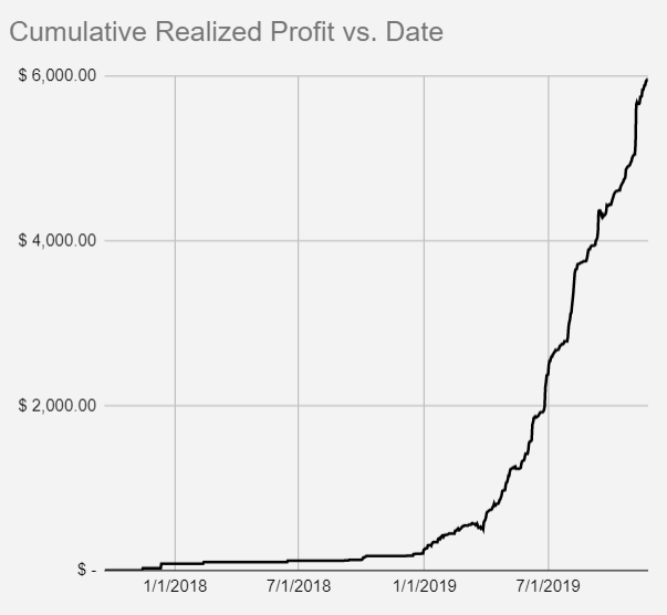 2020DNOM nov 19 realized profit.png