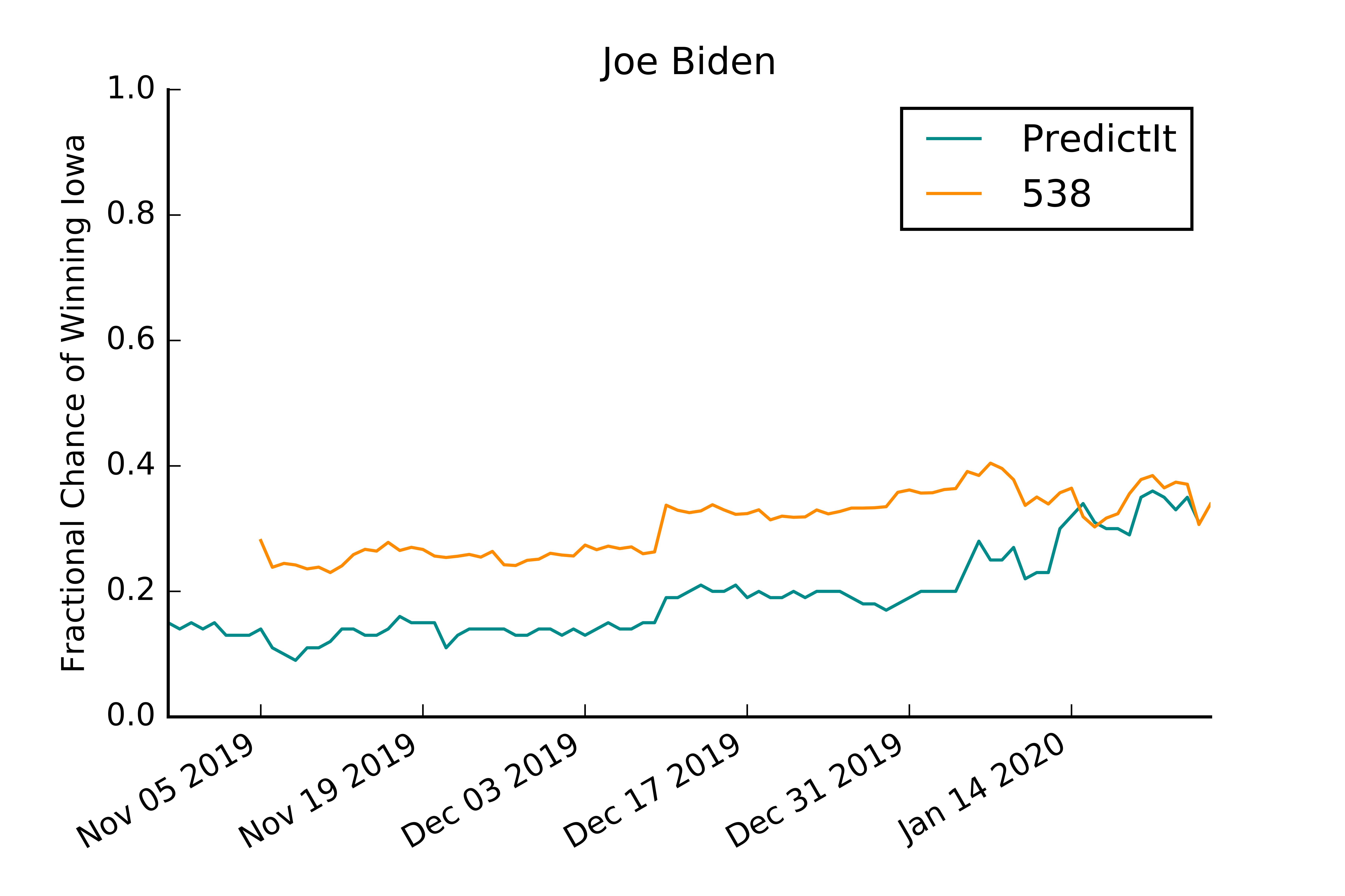 Iowa_538_PI_Biden.png