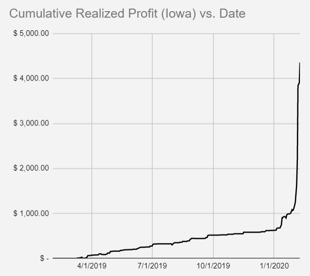 IA cumulative profit over time.png